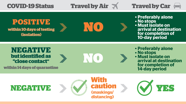 Guide for delaying travel